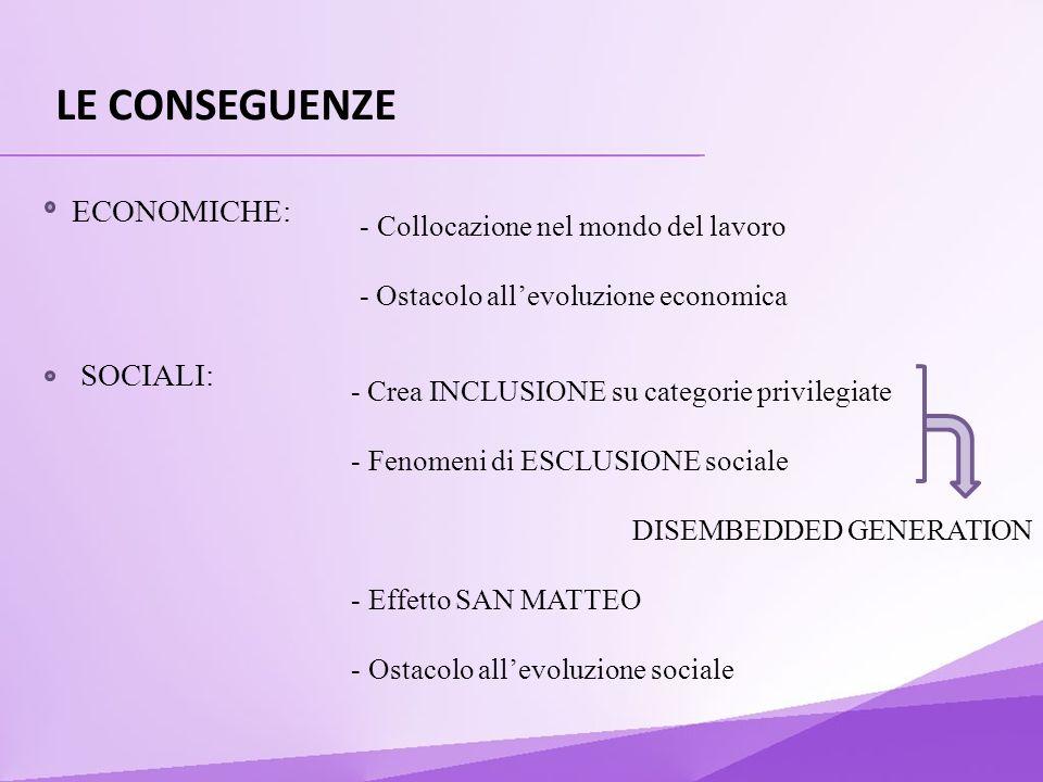 LE CONSEGUENZE ECONOMICHE: SOCIALI: - Collocazione nel mondo del lavoro - Ostacolo allevoluzione economica - Crea INCLUSIONE su categorie privilegiate - Fenomeni di ESCLUSIONE sociale DISEMBEDDED GENERATION - Effetto SAN MATTEO - Ostacolo allevoluzione sociale