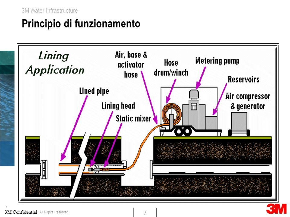7 3M Water Infrastructure 3M Confidential 7 7 Principio di funzionamento © 3M 2010.