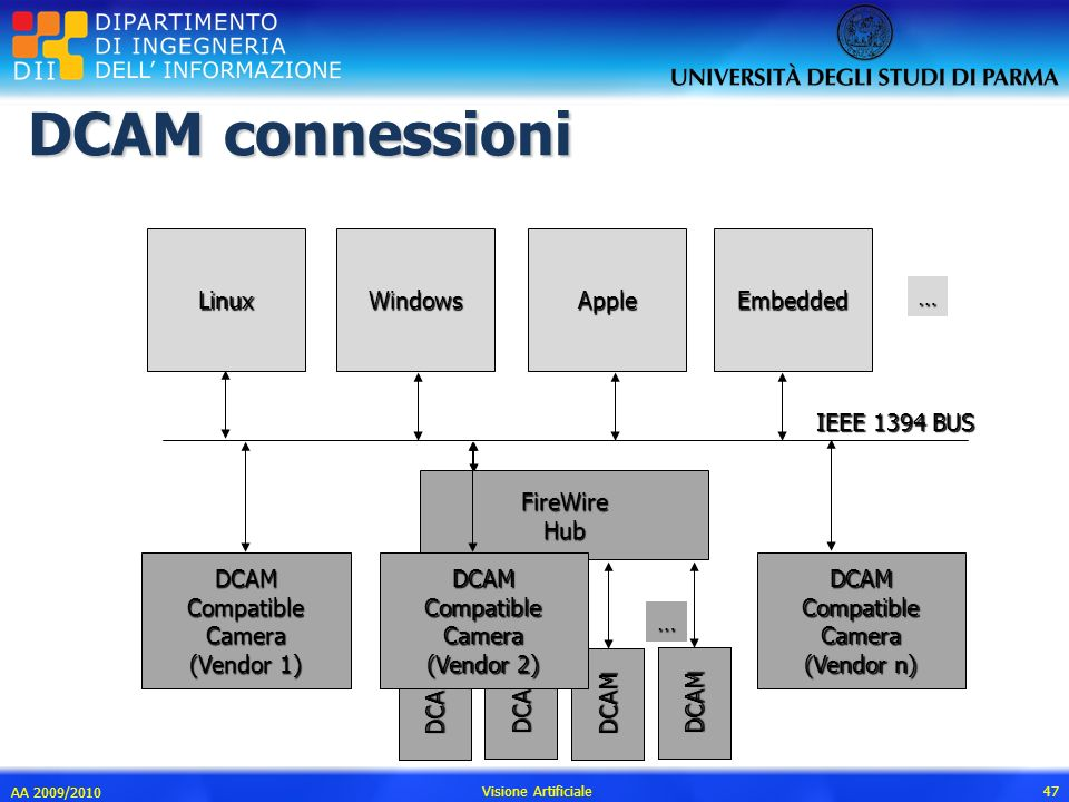 DCAM connessioni AA 2009/2010 Visione Artificiale 47 LinuxWindowsAppleEmbedded … DCAMCompatibleCamera (Vendor 1) IEEE 1394 BUS DCAMCompatibleCamera (V