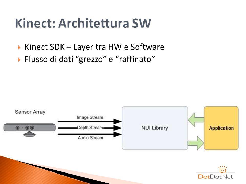 Kinect SDK – Layer tra HW e Software Flusso di dati grezzo e raffinato