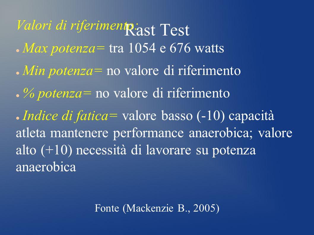 Rast Test Valori di riferimento: Max potenza= tra 1054 e 676 watts Min potenza= no valore di riferimento % potenza= no valore di riferimento Indice di