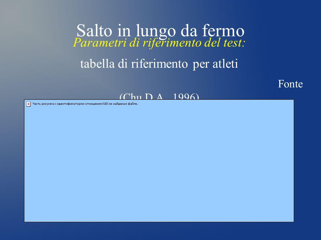 Salto in lungo da fermo Parametri di riferimento del test: tabella di riferimento per atleti Fonte (Chu D.A., 1996)