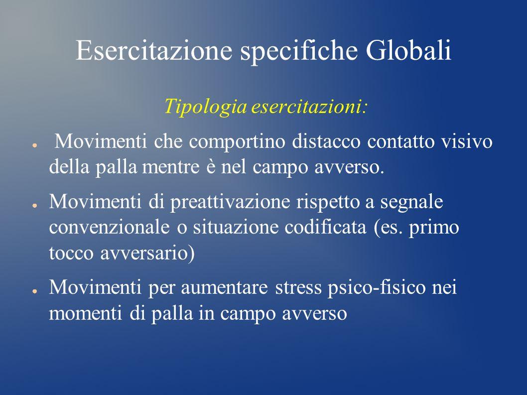 Esercitazione specifiche Globali Tipologia esercitazioni: Movimenti che comportino distacco contatto visivo della palla mentre è nel campo avverso. Mo