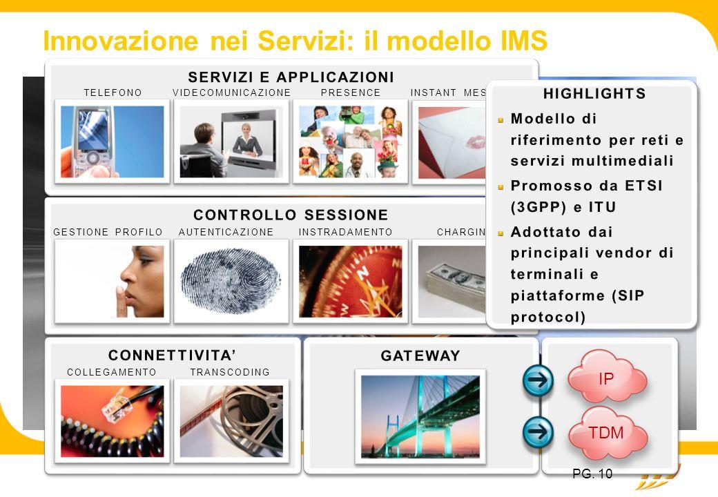 Innovazione nei Servizi: il modello IMS TELEFONOVIDECOMUNICAZIONEPRESENCEINSTANT MESSAGING GESTIONE PROFILOAUTENTICAZIONEINSTRADAMENTOCHARGING COLLEGA