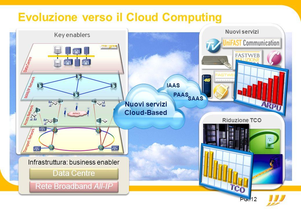 PG. 12 Evoluzione verso il Cloud Computing Nuovi servizi Riduzione TCO Infrastruttura: business enabler Data CentreRete Broadband All-IP Nuovi servizi