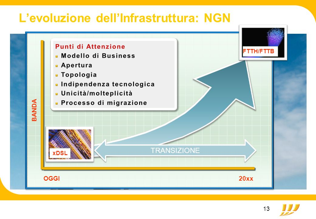 13 Levoluzione dellInfrastruttura: NGN xDSL FTTH/FTTB TRANSIZIONE