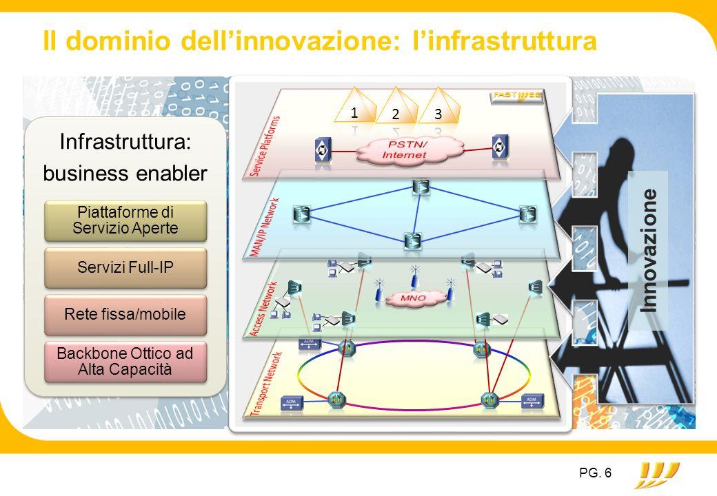 Il dominio dellinnovazione: linfrastruttura Infrastruttura: business enabler Piattaforme di Servizio Aperte Servizi Full-IPRete fissa/mobile Backbone Ottico ad Alta Capacità Innovazione PG.
