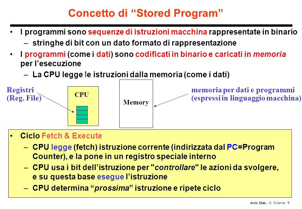 Arch. Elab. - S. Orlando I programmi sono sequenze di istruzioni macchina rappresentate in binario –stringhe di bit con un dato formato di rappresenta
