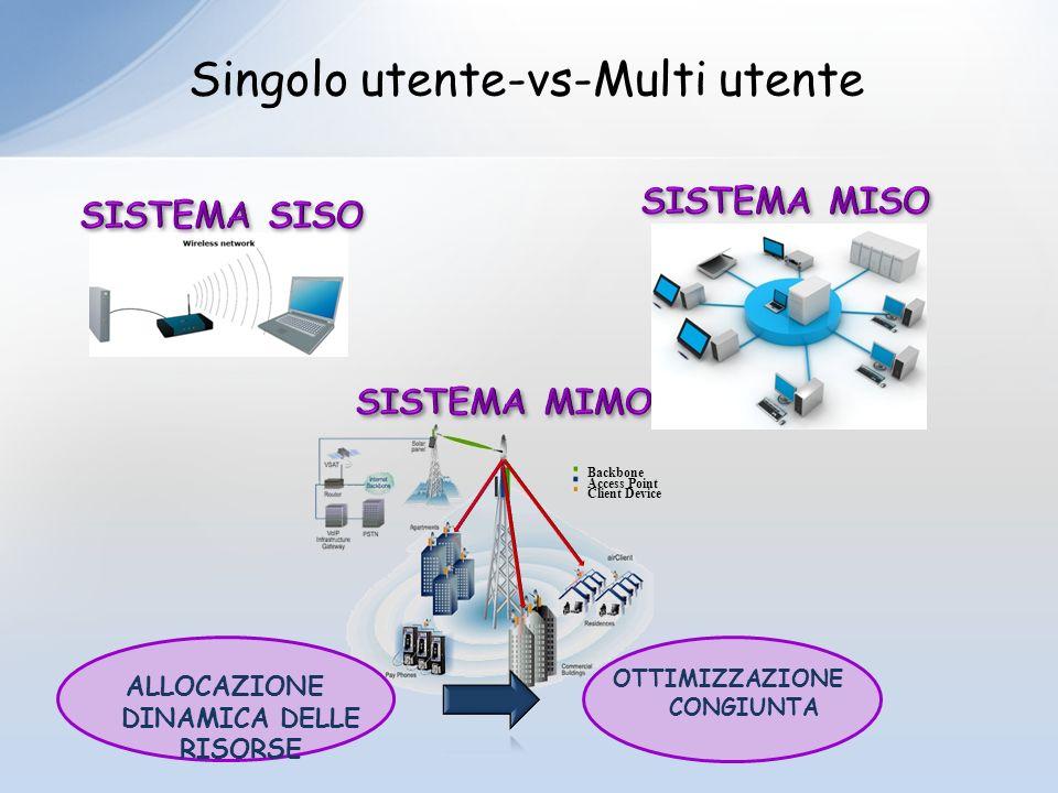 Backbone Access Point Client Device 7 ALLOCAZIONE DINAMICA DELLE RISORSE OTTIMIZZAZIONE CONGIUNTA Singolo utente-vs-Multi utente