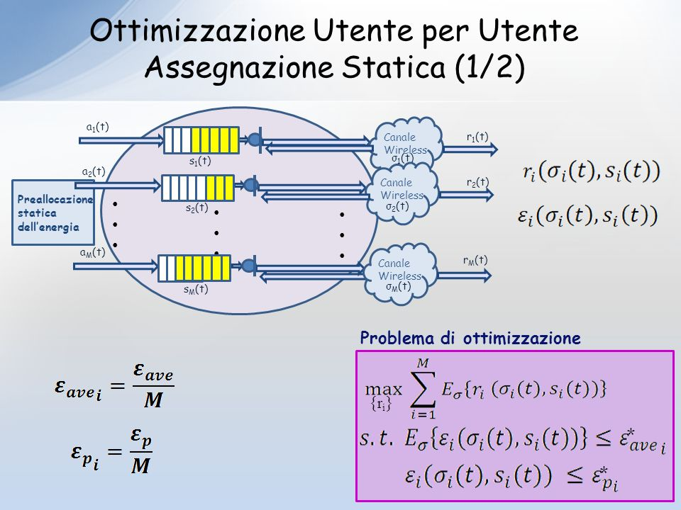 Ottimizzazione Utente per Utente Assegnazione Statica (1/2) Problema di ottimizzazione {ri}{ri} Preallocazione statica dellenergia r 1 (t) Canale Wireless a 1 (t) s 1 (t) σ 1 (t) r 2 (t) Canale Wireless a 2 (t) s 2 (t) σ 2 (t) r M (t) Canale Wireless a M (t) s M (t) σ M (t) * *