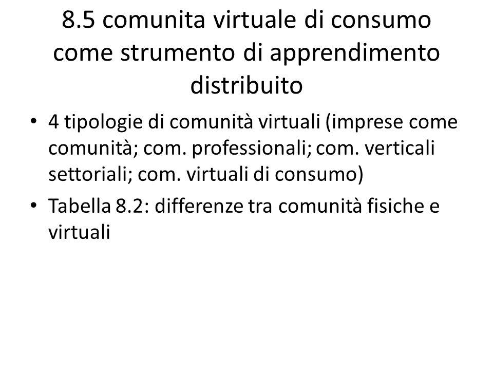 8.5 comunita virtuale di consumo come strumento di apprendimento distribuito 4 tipologie di comunità virtuali (imprese come comunità; com. professiona