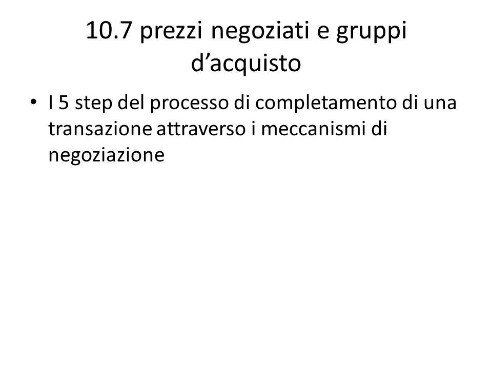 10.7 prezzi negoziati e gruppi dacquisto I 5 step del processo di completamento di una transazione attraverso i meccanismi di negoziazione
