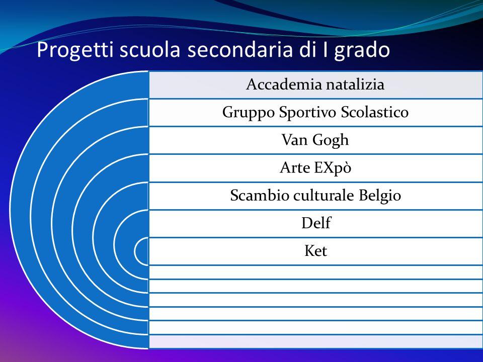 Progetti scuola secondaria di I grado Accademia natalizia Gruppo Sportivo Scolastico Van Gogh Arte EXpò Scambio culturale Belgio Delf Ket