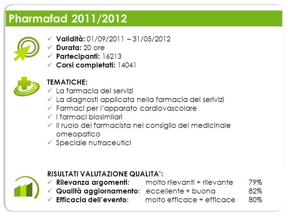 Pharmafad 2011/2012 RISULTATI VALUTAZIONE QUALITA: Rilevanza argomenti : molto rilevanti + rilevante 79% Qualità aggiornamento : eccellente + buona82%