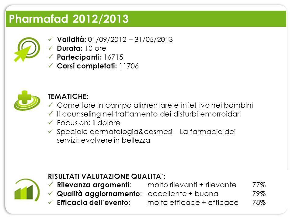 Pharmafad 2012/2013 RISULTATI VALUTAZIONE QUALITA: Rilevanza argomenti : molto rilevanti + rilevante 77% Qualità aggiornamento : eccellente + buona79%