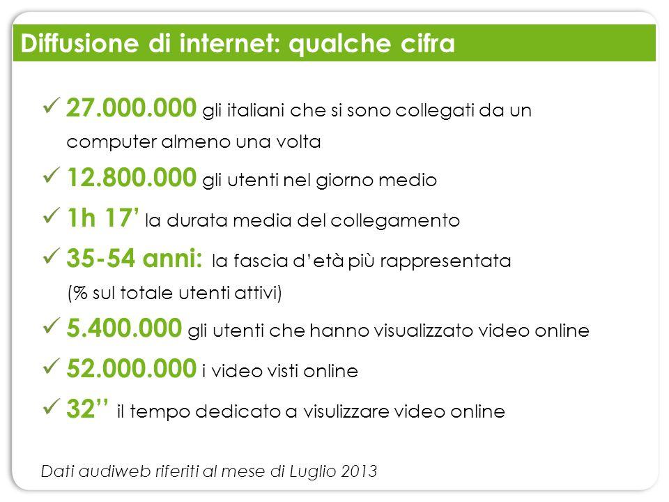 Diffusione di internet: qualche cifra 27.000.000 gli italiani che si sono collegati da un computer almeno una volta 12.800.000 gli utenti nel giorno m