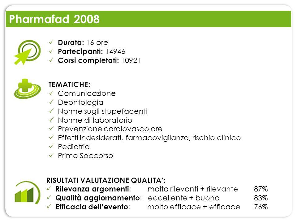 Pharmafad 2008 TEMATICHE: Comunicazione Deontologia Norme sugli stupefacenti Norme di laboratorio Prevenzione cardiovascolare Effetti indesiderati, fa