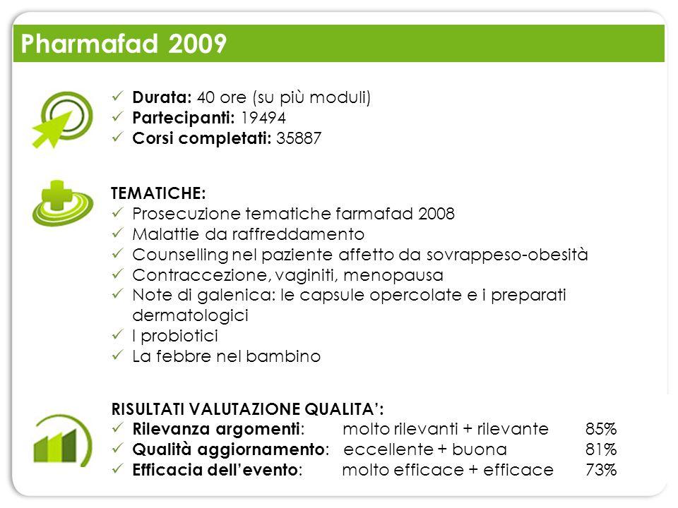 Pharmafad 2009 RISULTATI VALUTAZIONE QUALITA: Rilevanza argomenti : molto rilevanti + rilevante 85% Qualità aggiornamento : eccellente + buona81% Effi