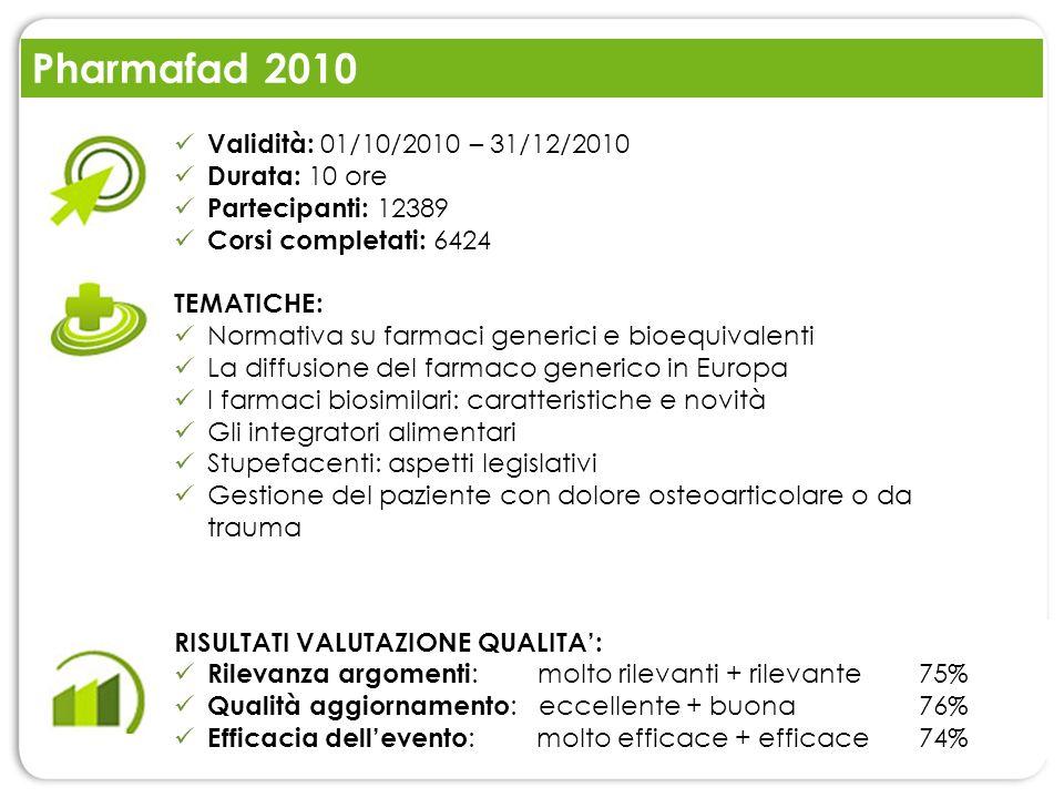 Pharmafad 2010 RISULTATI VALUTAZIONE QUALITA: Rilevanza argomenti : molto rilevanti + rilevante 75% Qualità aggiornamento : eccellente + buona76% Effi