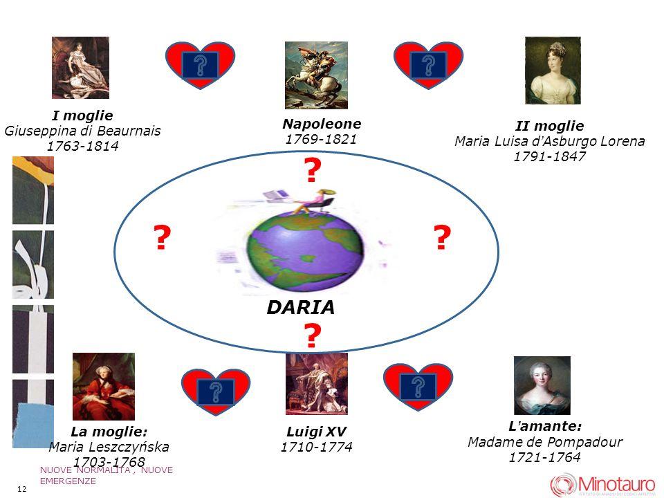 II moglie Maria Luisa dAsburgo Lorena 1791-1847 Napoleone 1769-1821 I moglie Giuseppina di Beaurnais 1763-1814 Luigi XV 1710-1774 Lamante: Madame de Pompadour 1721-1764 La moglie: Maria Leszczyńska 1703-1768 DARIA .