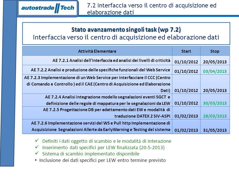 7.2 Interfaccia verso il centro di acquisizione ed elaborazione dati Stato avanzamento singoli task (wp 7.2) Interfaccia verso il centro di acquisizione ed elaborazione dati Definiti i dati oggetto di scambio e le modalità di interazione Inserimento dati specifici per LEW finalizzata (20-5-2013) Sistema di scambio implementato disponibile Inclusione dei dati specifici per LEW entro termine previsto