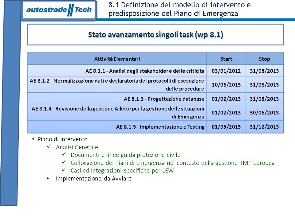 8.1 Definizione del modello di intervento e predisposizione del Piano di Emergenza Stato avanzamento singoli task (wp 8.1) Piano di Intervento Analisi Generale Documenti e linee guida protezione civile Collocazione dei Piani di Emergenza nel contesto della gestione TMP Europea Casi ed Integrazioni specifiche per LEW Implementazione da Avviare