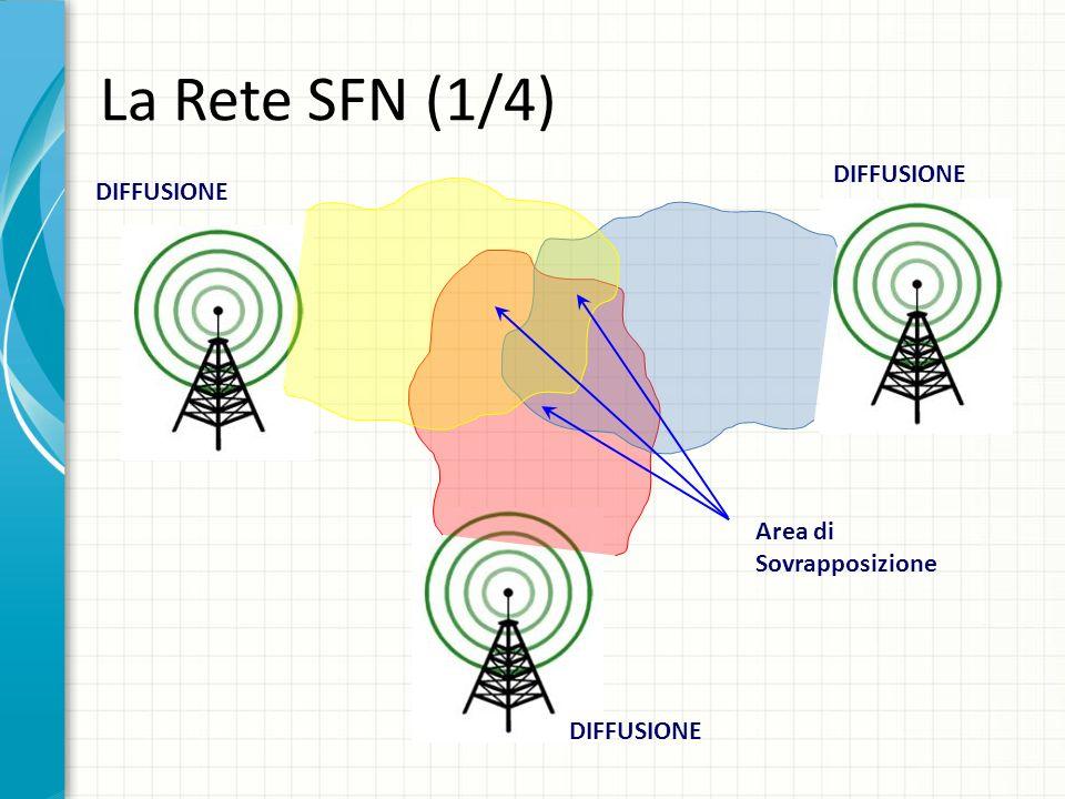La Rete SFN (1/4) DIFFUSIONE Area di Sovrapposizione