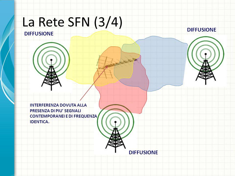 La Rete SFN (3/4) DIFFUSIONE INTERFERENZA DOVUTA ALLA PRESENZA DI PIU SEGNALI CONTEMPORANEI E DI FREQUENZA IDENTICA.
