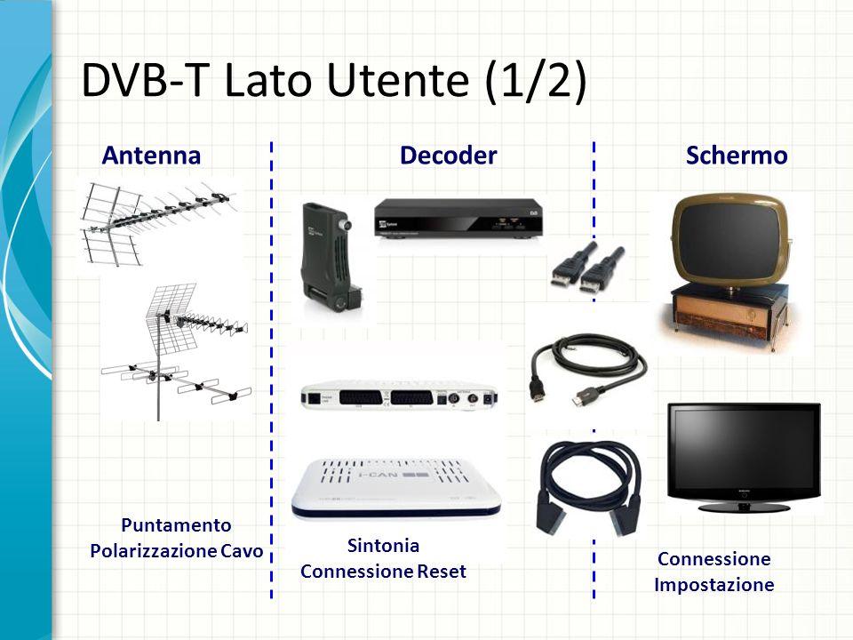 DVB-T Lato Utente (1/2) AntennaDecoderSchermo Puntamento Polarizzazione Cavo Sintonia Connessione Reset Connessione Impostazione