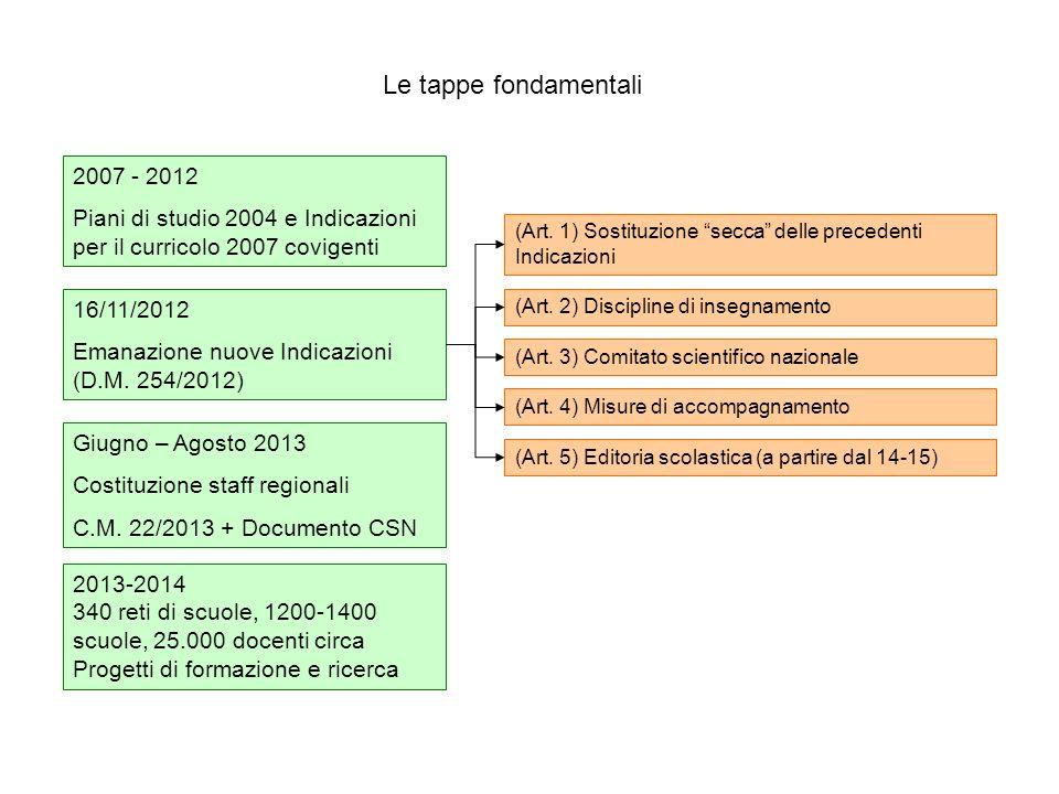Le tappe fondamentali 2007 - 2012 Piani di studio 2004 e Indicazioni per il curricolo 2007 covigenti 16/11/2012 Emanazione nuove Indicazioni (D.M. 254
