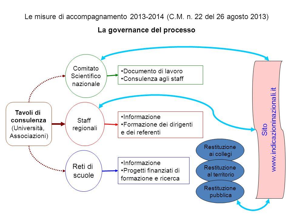 Le misure di accompagnamento 2013-2014 (C.M. n. 22 del 26 agosto 2013) La governance del processo Documento di lavoro Consulenza agli staff Informazio