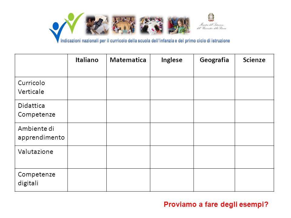 ItalianoMatematicaIngleseGeografiaScienze Curricolo Verticale Didattica Competenze Ambiente di apprendimento Valutazione Competenze digitali Proviamo