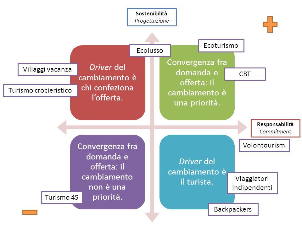Rimini Fiera, 16-18 ottobre 2009 Driver del cambiamento è chi confeziona lofferta.