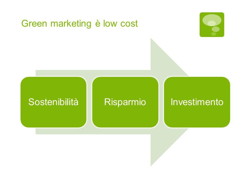 Green marketing è low cost SostenibilitàRisparmioInvestimento