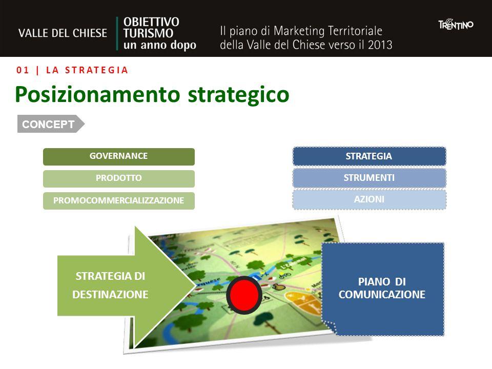 GOVERNANCEPRODOTTOPROMOCOMMERCIALIZZAZIONE STRATEGIASTRUMENTIAZIONI PIANO DI COMUNICAZIONE STRATEGIA DI DESTINAZIONE 01 | LA STRATEGIA Posizionamento strategico CONCEPT
