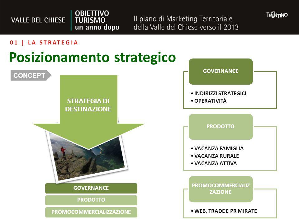 GOVERNANCEPRODOTTOPROMOCOMMERCIALIZZAZIONE STRATEGIA DI DESTINAZIONE INDIRIZZI STRATEGICI OPERATIVITÀ GOVERNANCE VACANZA FAMIGLIA VACANZA RURALE VACANZA ATTIVA PRODOTTO WEB, TRADE E PR MIRATE PROMOCOMMERCIALIZ ZAZIONE 01 | LA STRATEGIA Posizionamento strategico CONCEPT