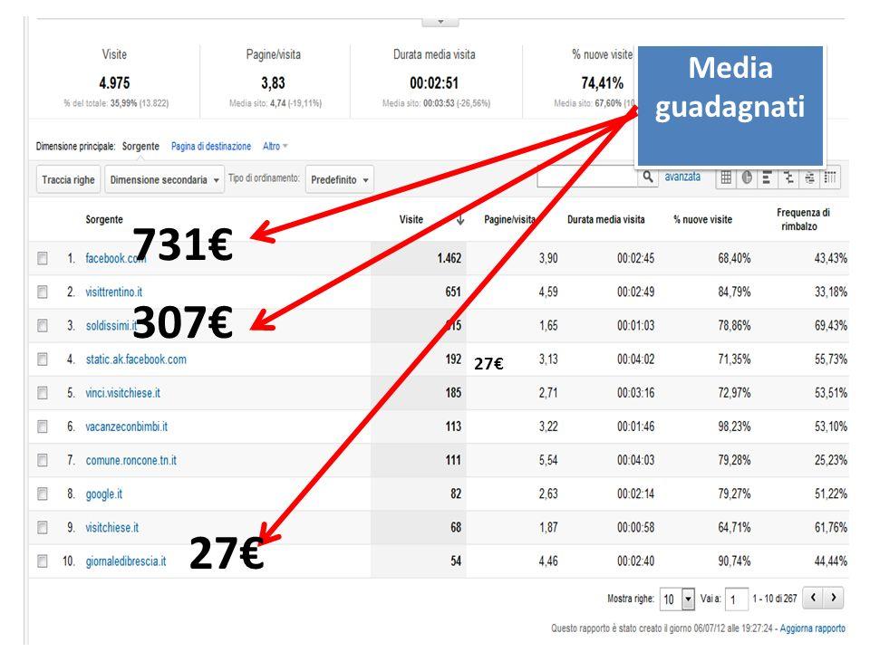 731 27 Media guadagnati Media guadagnati 307 27