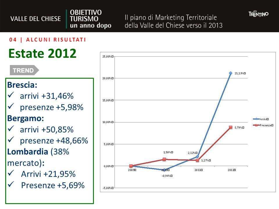 04 | ALCUNI RISULTATI Estate 2012 TREND Brescia: arrivi +31,46% presenze +5,98% Bergamo: arrivi +50,85% presenze +48,66% Lombardia (38% mercato): Arrivi +21,95% Presenze +5,69%