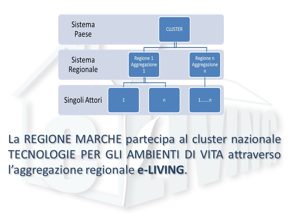 La REGIONE MARCHE partecipa al cluster nazionale TECNOLOGIE PER GLI AMBIENTI DI VITA attraverso laggregazione regionale e-LIVING.