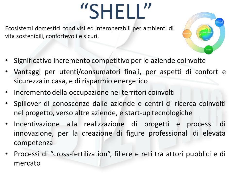 SHELL Ecosistemi domestici condivisi ed interoperabili per ambienti di vita sostenibili, confortevoli e sicuri. Significativo incremento competitivo p