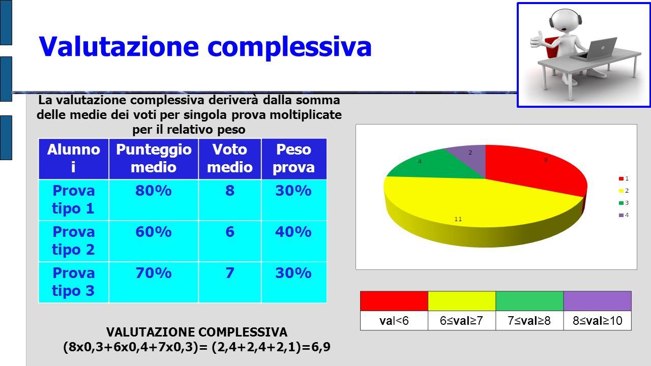 Valutazione complessiva Alunno i Punteggio medio Voto medio Peso prova Prova tipo 1 80%830% Prova tipo 2 60%640% Prova tipo 3 70%730% La valutazione complessiva deriverà dalla somma delle medie dei voti per singola prova moltiplicate per il relativo peso VALUTAZIONE COMPLESSIVA (8x0,3+6x0,4+7x0,3)= (2,4+2,4+2,1)=6,9 val<66val77val88val10