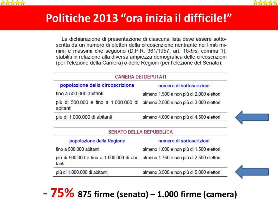 Politiche 2013 ora inizia il difficile! - 75% 875 firme (senato) – 1.000 firme (camera)