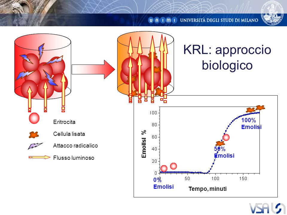 Eritrocita KRL: approccio biologico Cellula lisata 0% Emolisi 100% Emolisi Flusso luminoso Attacco radicalico 50% Emolisi Tempo, minuti Emolisi %