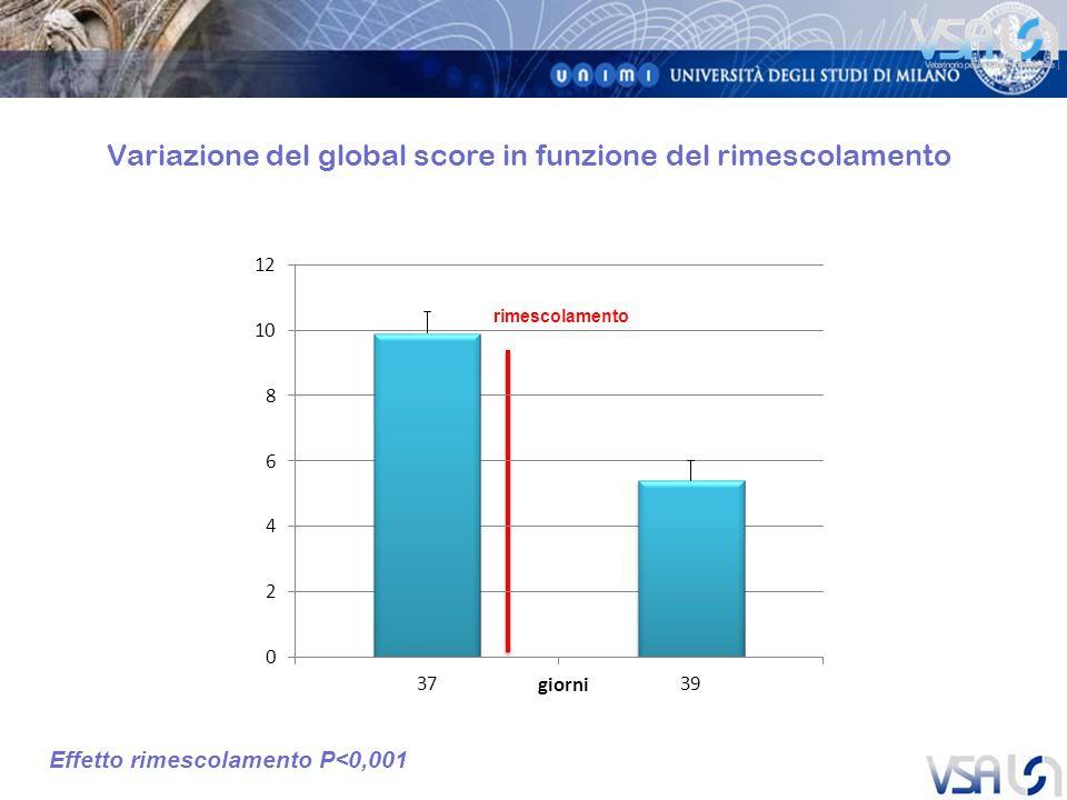 rimescolamento Variazione del global score in funzione del rimescolamento Effetto rimescolamento P<0,001