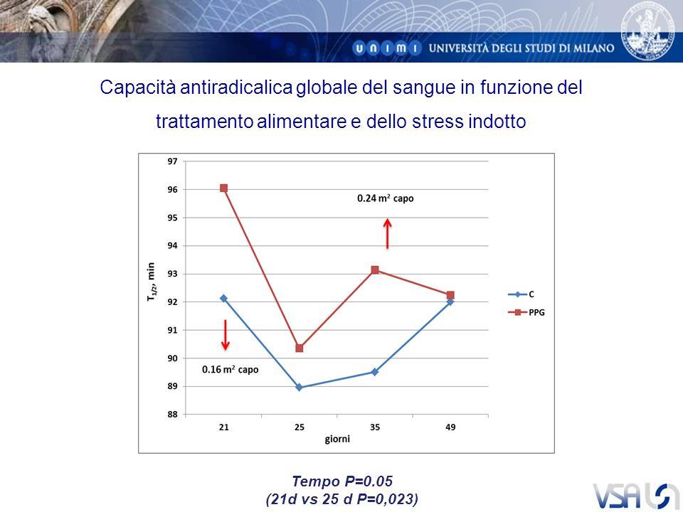 Capacità antiradicalica globale del sangue in funzione del trattamento alimentare e dello stress indotto Tempo P=0.05 (21d vs 25 d P=0,023)