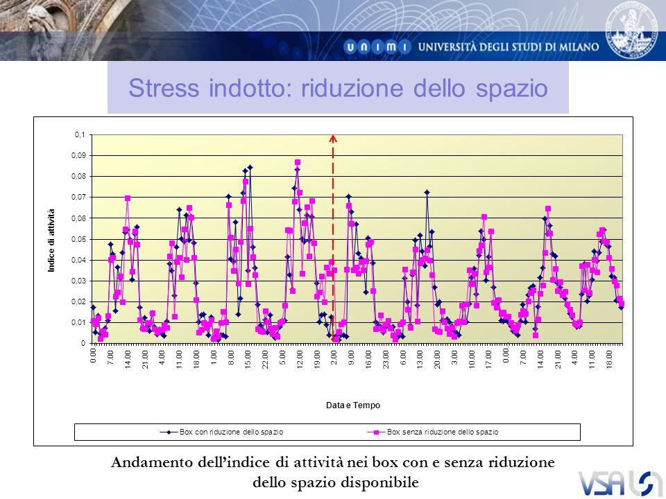Stress indotto: riduzione dello spazio Andamento dellindice di attività nei box con e senza riduzione dello spazio disponibile