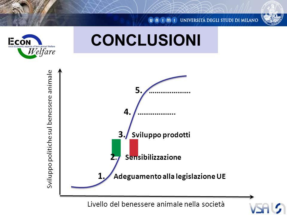 Sviluppo politiche sul benessere animale Livello del benessere animale nella società 1.