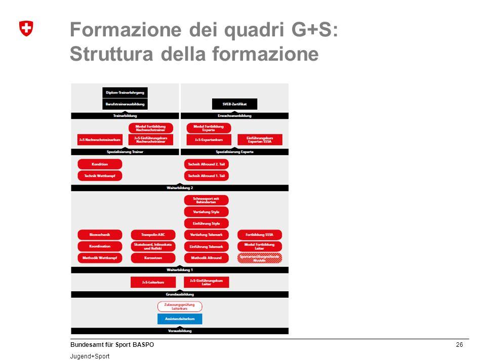 26 Bundesamt für Sport BASPO Jugend+Sport Formazione dei quadri G+S: Struttura della formazione