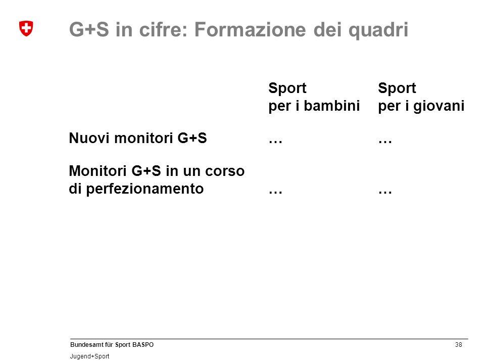 38 Bundesamt für Sport BASPO Jugend+Sport Sport Sport per i bambiniper i giovani Nuovi monitori G+S…… Monitori G+S in un corso di perfezionamento …… G+S in cifre: Formazione dei quadri