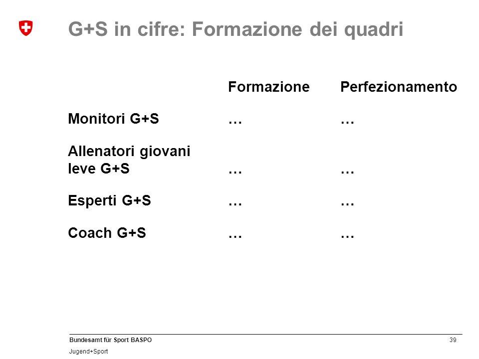 39 Bundesamt für Sport BASPO Jugend+Sport FormazionePerfezionamento Monitori G+S…… Allenatori giovani leve G+S…… Esperti G+S…… Coach G+S…… G+S in cifre: Formazione dei quadri